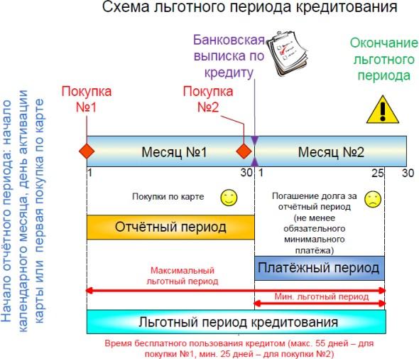 Альфа-банк кредитная карта 100 дней без процентов оформить онлайн заявку московская область