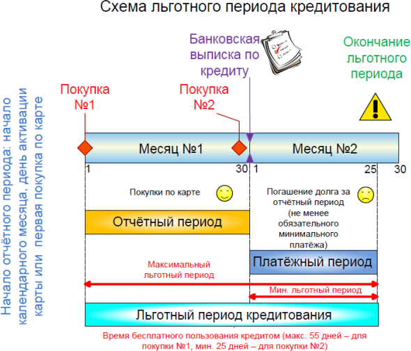 Беспроцентный период кредитной карты сбербанка при переводе