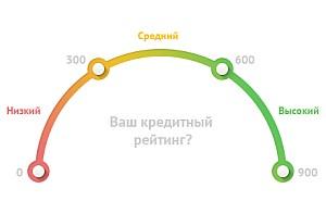 беспроцентный займ qiwi zaim com